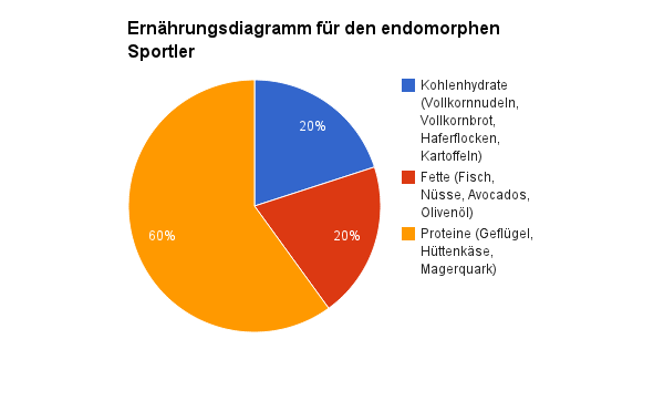 Ernährung Endomorph - Muskelaufbau.de
